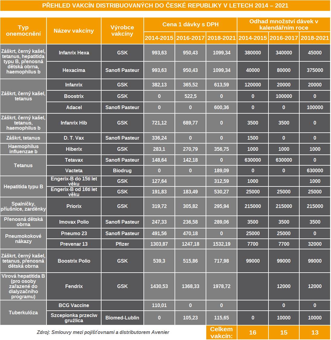 Přehled vakcín distribuovaných do ČR v letech 2014-2021